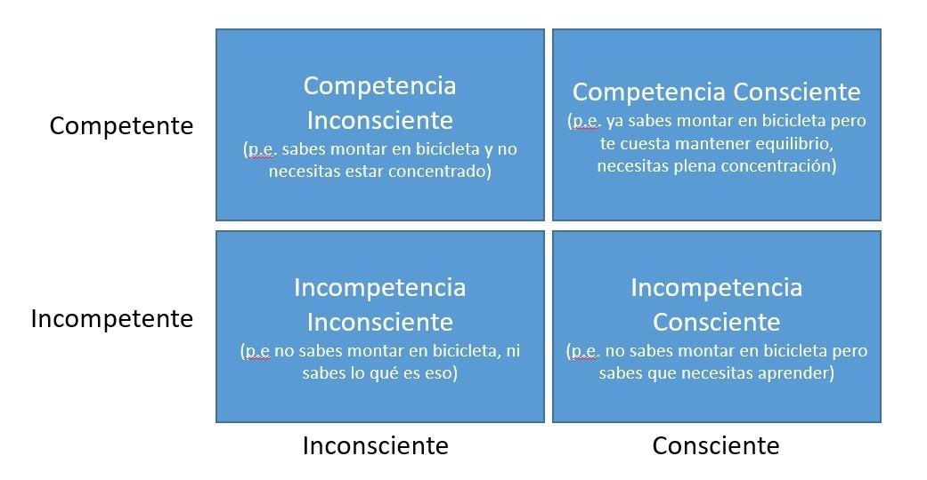 4-etapas-proceso-aprendizaje-Maslow.jpg