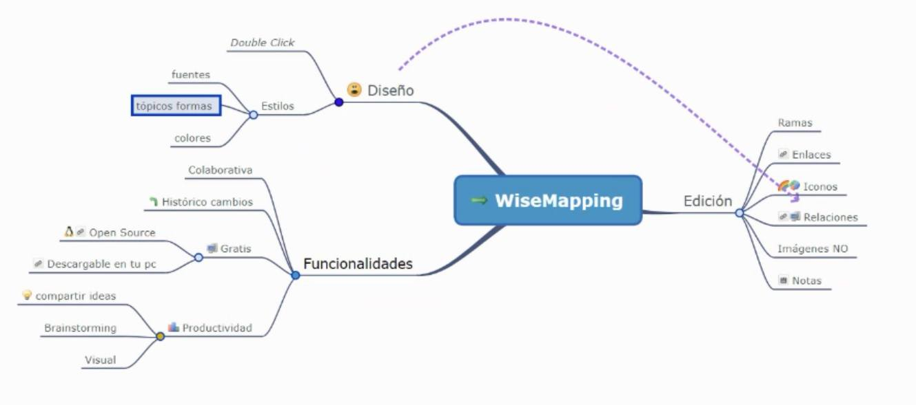 Programa gratis mapas mentales - WiseMapping