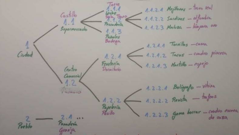 ejemplo-tecnica-memorizacion-loci-palacio-memoria