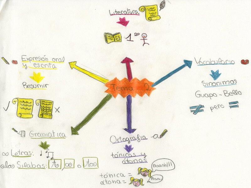 ejemplos aprendizaje visual
