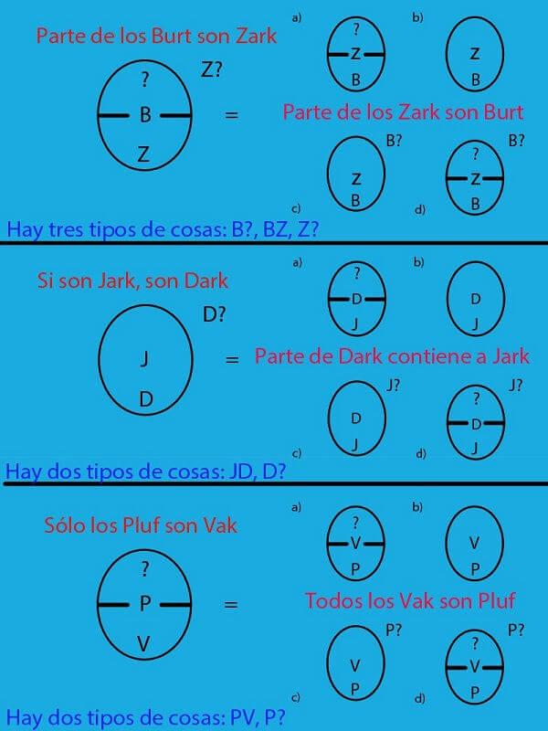 Conversión de modelos razonamiento lógico visual