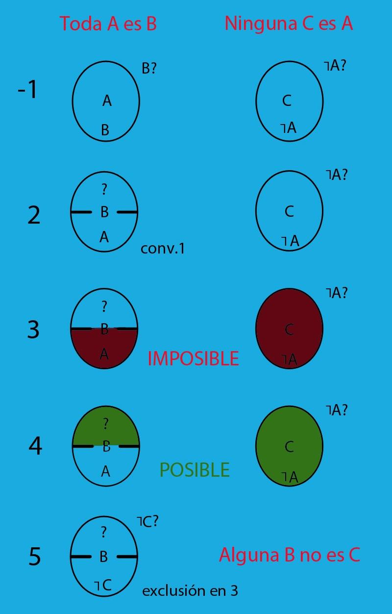 Problema de razonamiento lógico resuelto de forma visual