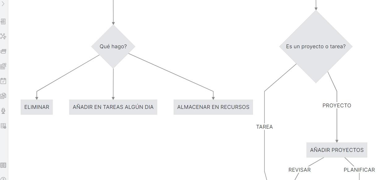 Proyecto - Flujograma GTD