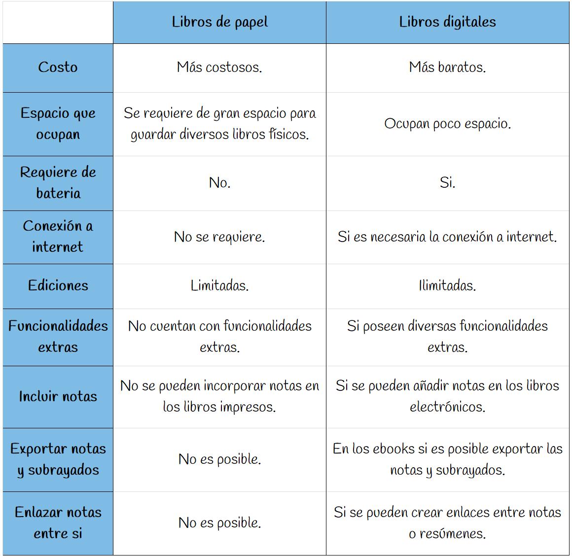 Diferencias libros impresos vs digitales