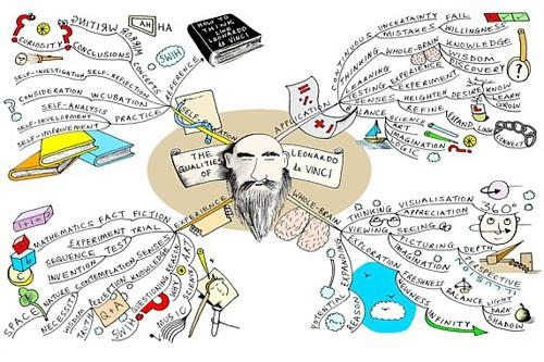 Ejemplo de mapa mental con dibujos de apoyo