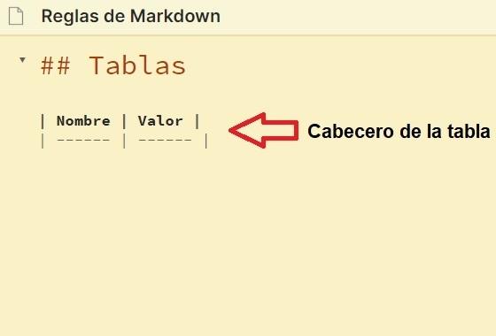 Cabecero de tabla - Tutorial Markdown en español