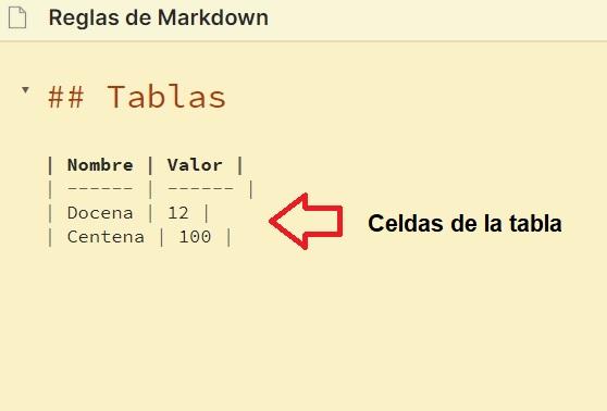 Celdas de tabla - Tutorial Markdown en español