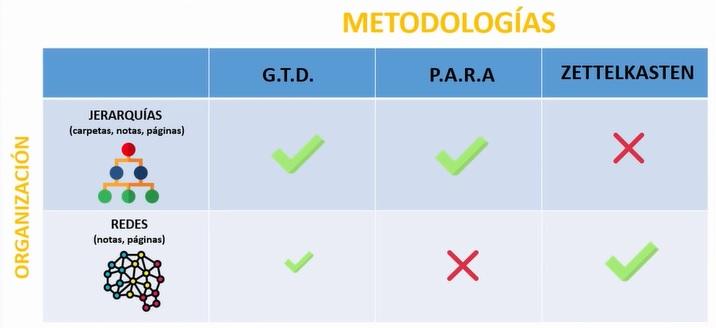 Organización metodologías GTD PARA Zettelkasten
