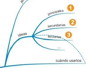 relación entre dos ramas del mapa mental