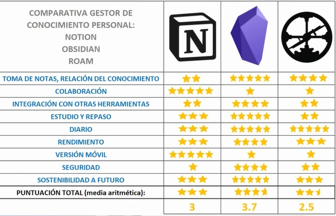Resultado comparativa Notion Obsidian Roam