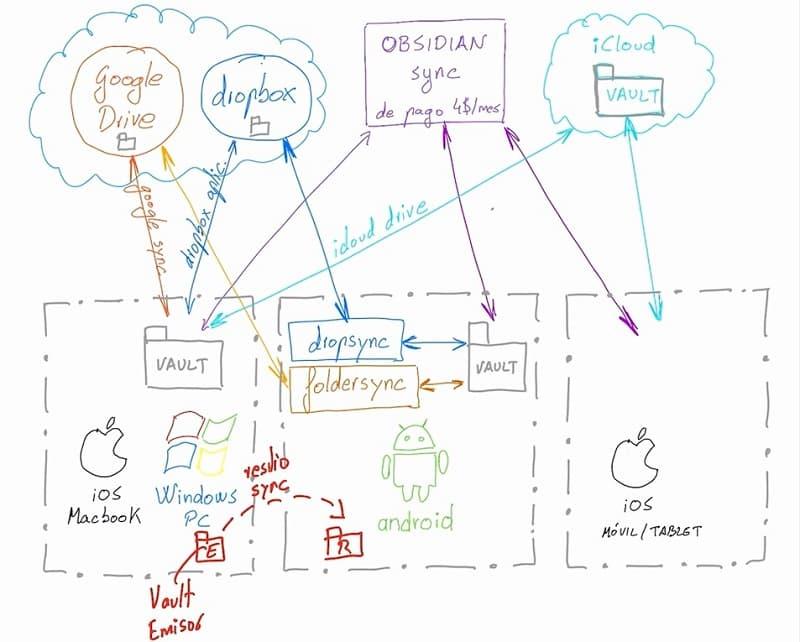Esquema servicios y software sincronización Obsidian