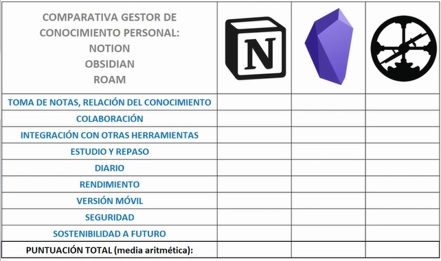 Tabla comparativa notion roam obsidia