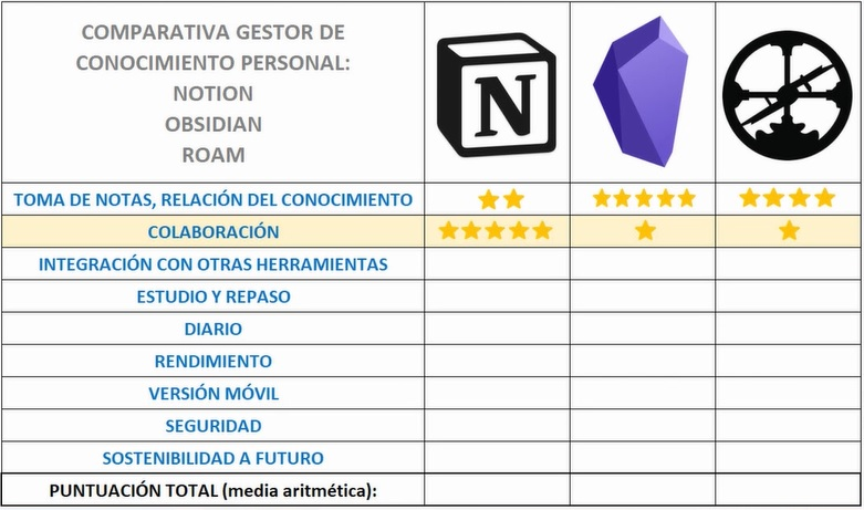 Resultado Colaboración - Notion vs Obsidian vs Roam