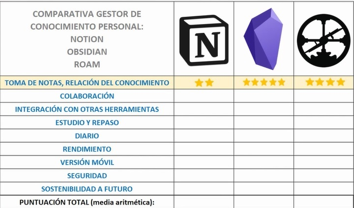 Resultado toma de notas - Notion vs Obsidian vs Roam