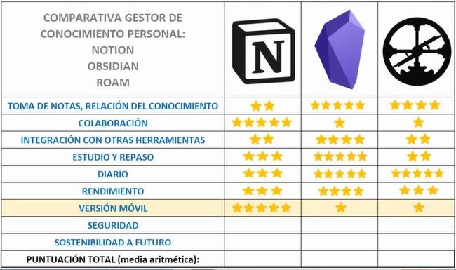 Resultado versión móvil - Notion vs Obsidian vs Roam